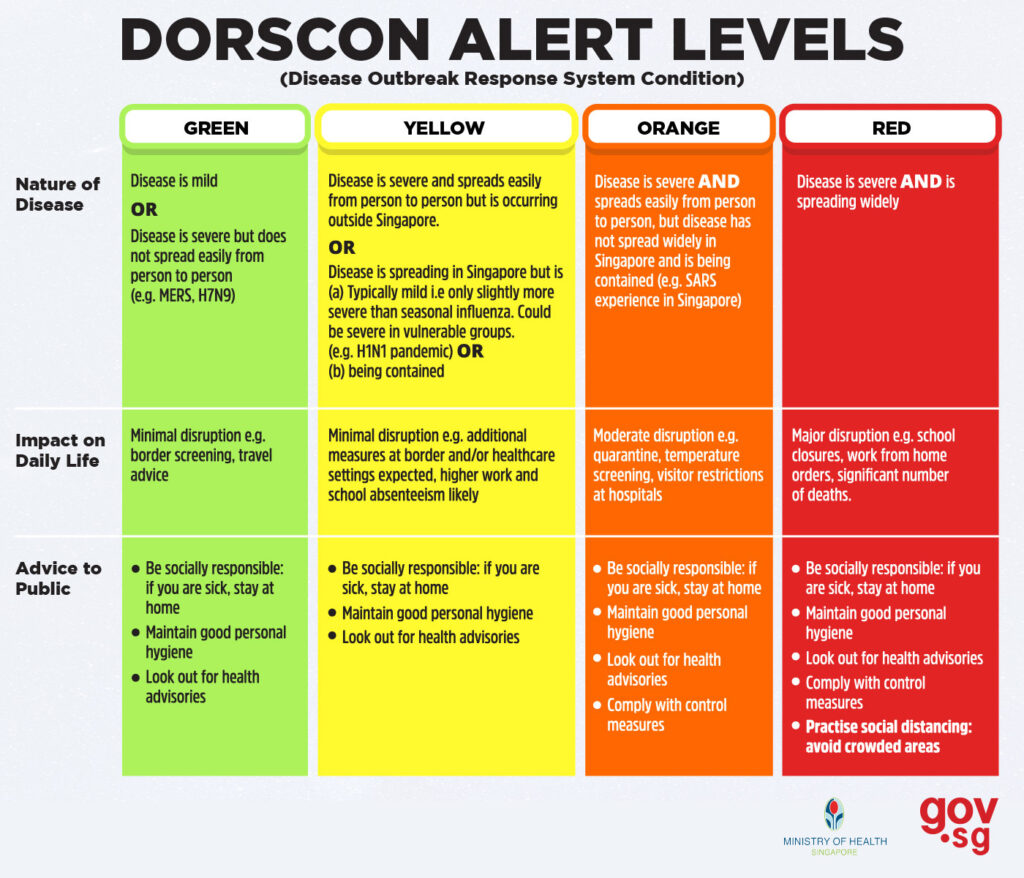 dorscon-level